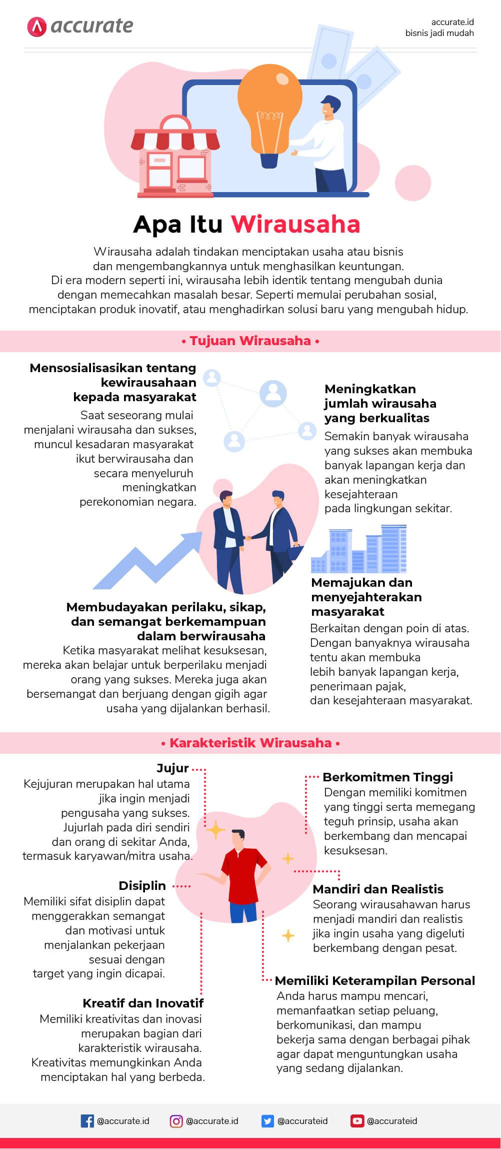 Infografis karakteristik wirausaha