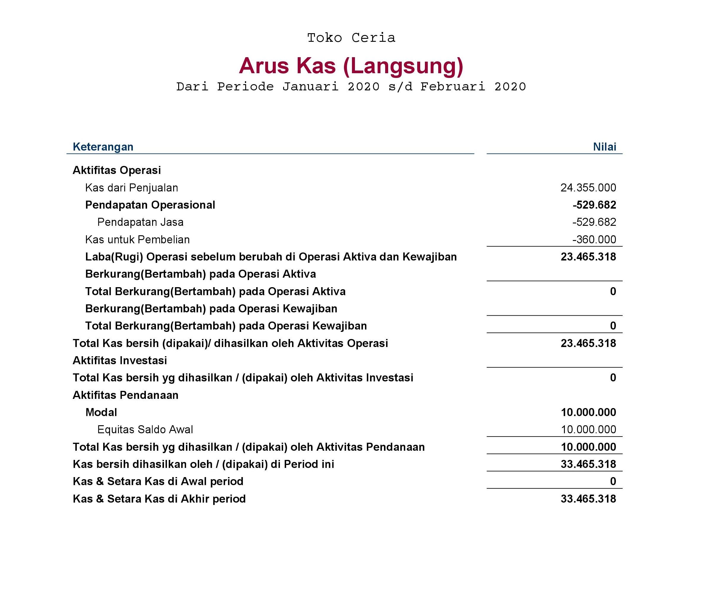 laporan keuangan arus kas