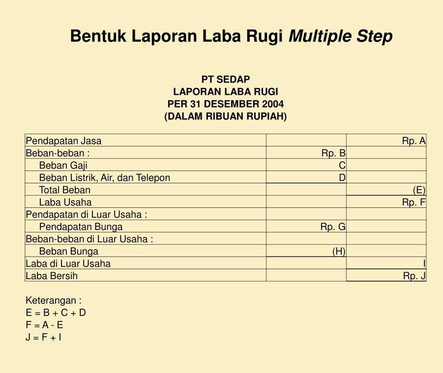 laporan laba rugi multiple step