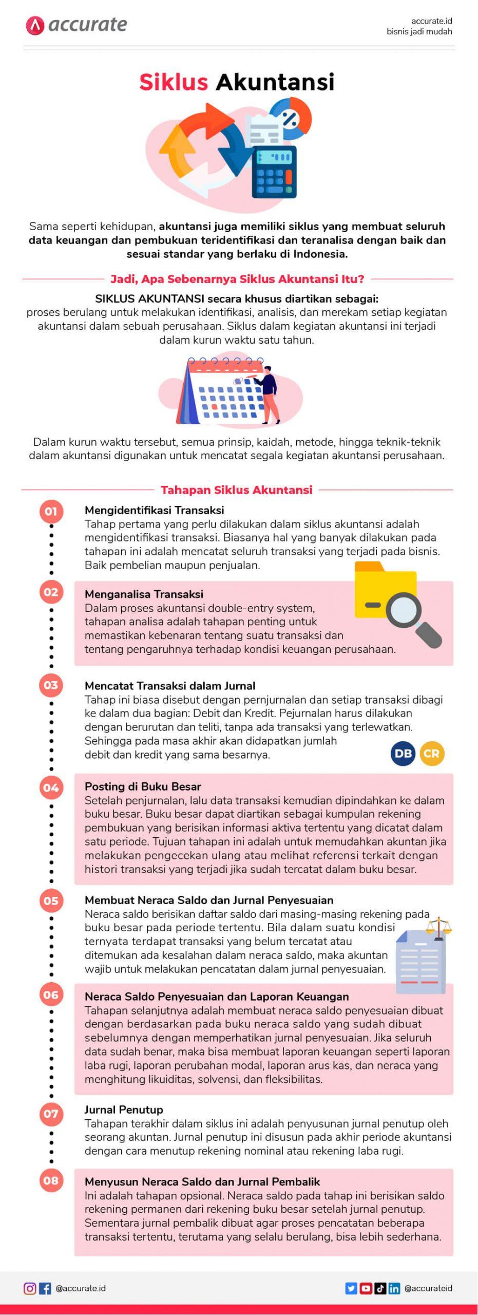 Infografis Siklus akuntansi