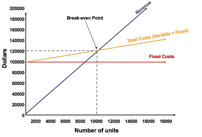 break even point grafic
