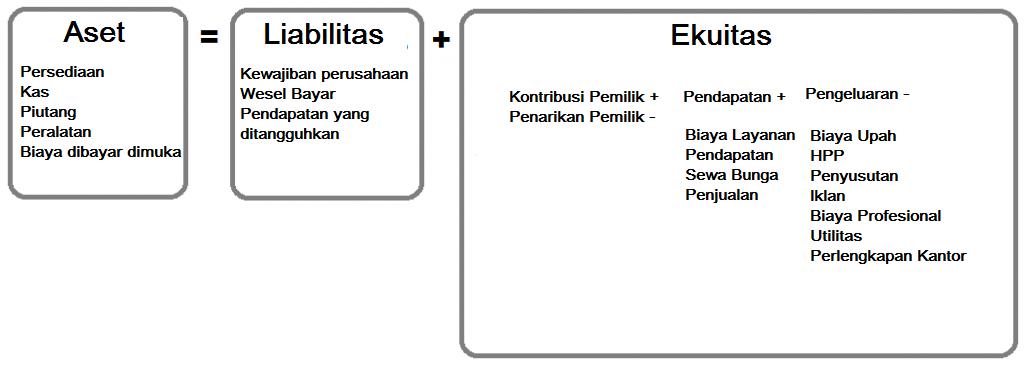 persamaan dasar akuntansi bagi bisnis