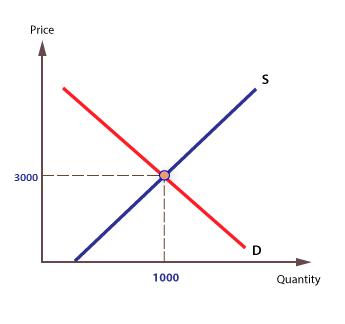 kesetaraan harga