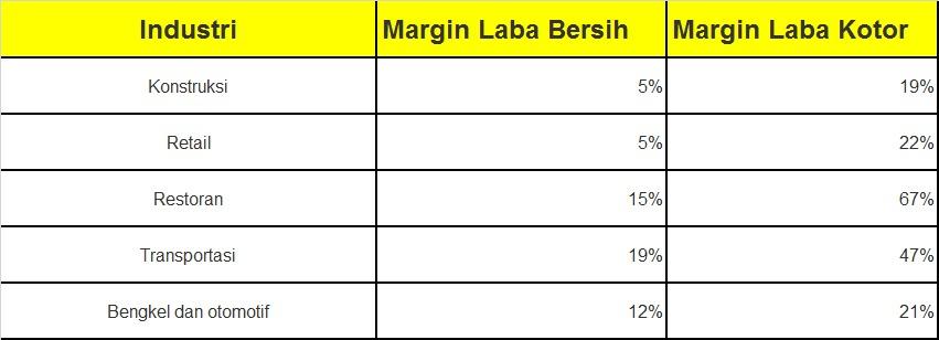 margin keuntungan bisnis