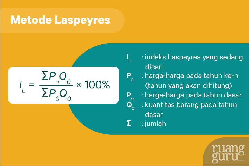 metode indeks harga laspeyers