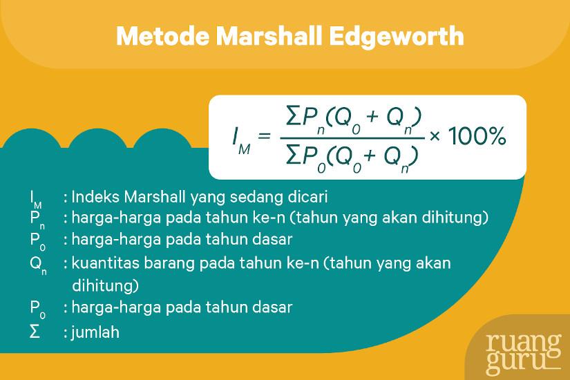 metode indeks harga marshall