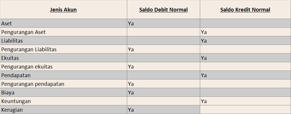 saldo normal akuntansi