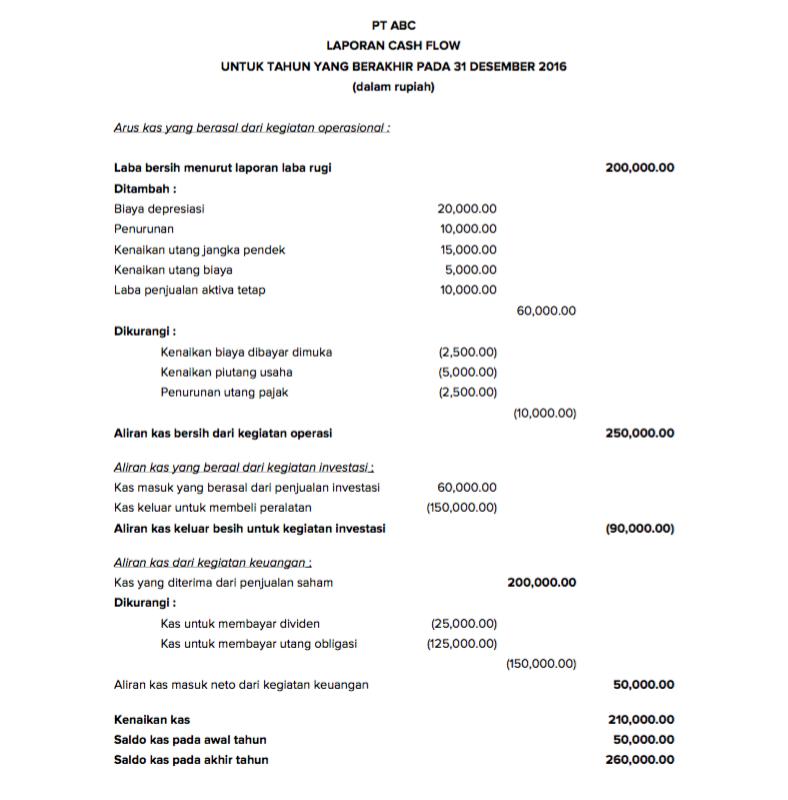 Pengertian Dan Contoh Laporan Keuangan Perusahaan Dagang