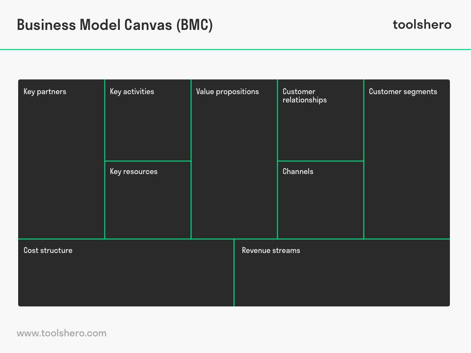 business-model-canvas-bmc-osterwalder-toolshero