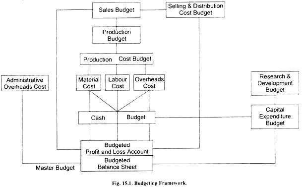 budgeting adalah