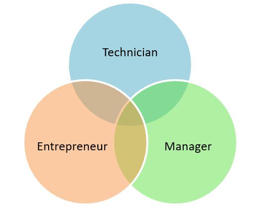 Technopreneur trilogi