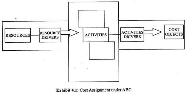 komponen Activity Based Costing