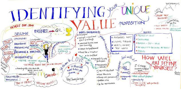 Pengertian Unique Value Proposition (UVP) 2