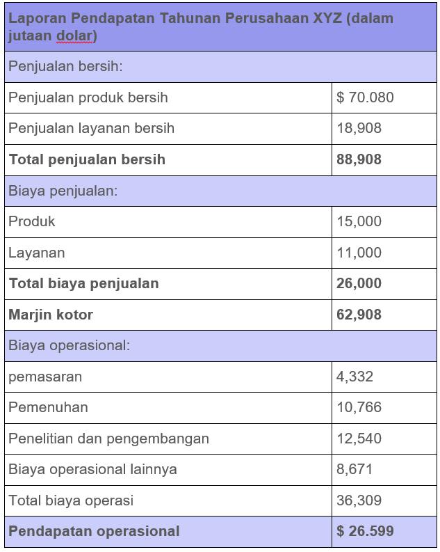 pendapatan operasiional tabel