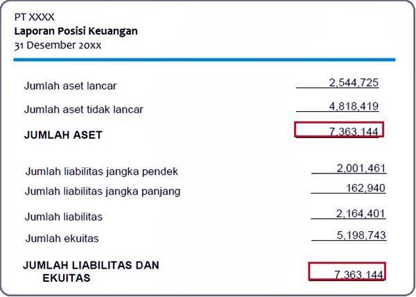 Laporan Posisi Keuangan1