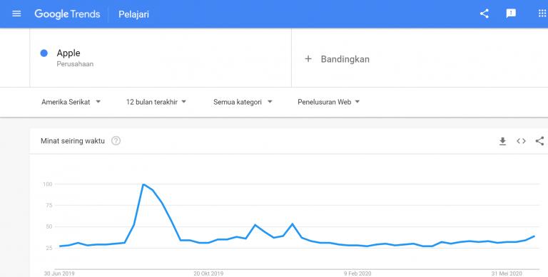 Google Trend Adalah: Pengertian dan Cara Menggunakannya2