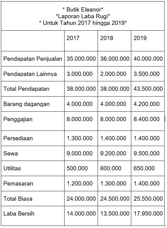 pendapatan penjualan