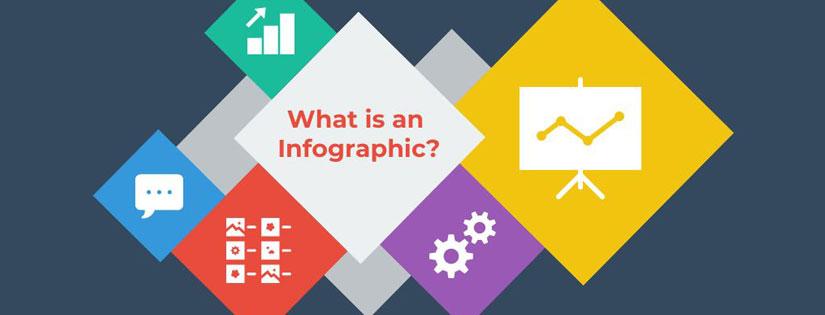 Infografis adalah Suatu Hal yang Dibutuhkan di Dalam Digital Marketing, Ini Penjelasannya!